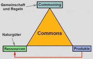 commons-dreieck