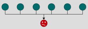 consensus hierarchy
