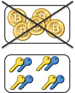 Abb. 2 Öffentliche Adresse und privater Schlüssel bilden also – ähnlich wie bei PGP/GPG – ein assymetrisches Schlüssel-paar.