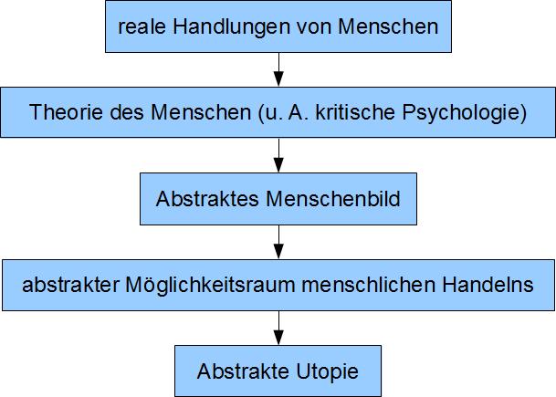 Der Erkenntnisweg der kategorialen Utopie reale Handlungen von Menschen führen zu Theorie des Menschen (u.a. kritische Psychologie) führt zu Abstraktes Menschenbild führt zu abstraktem Möglichkeitsraum menschen Handelns führt zu Abstrakter Utopie